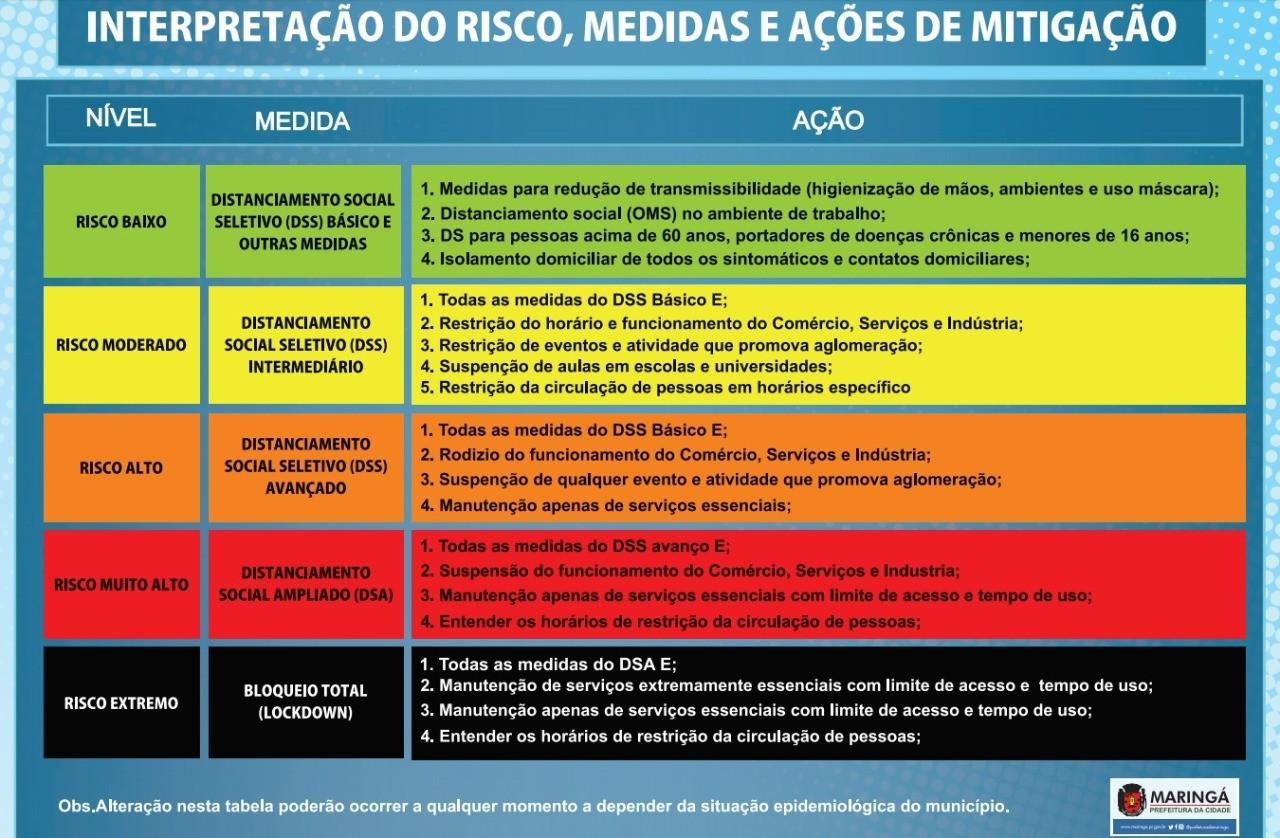 Fonte: Secretaria de Saúde de Maringá