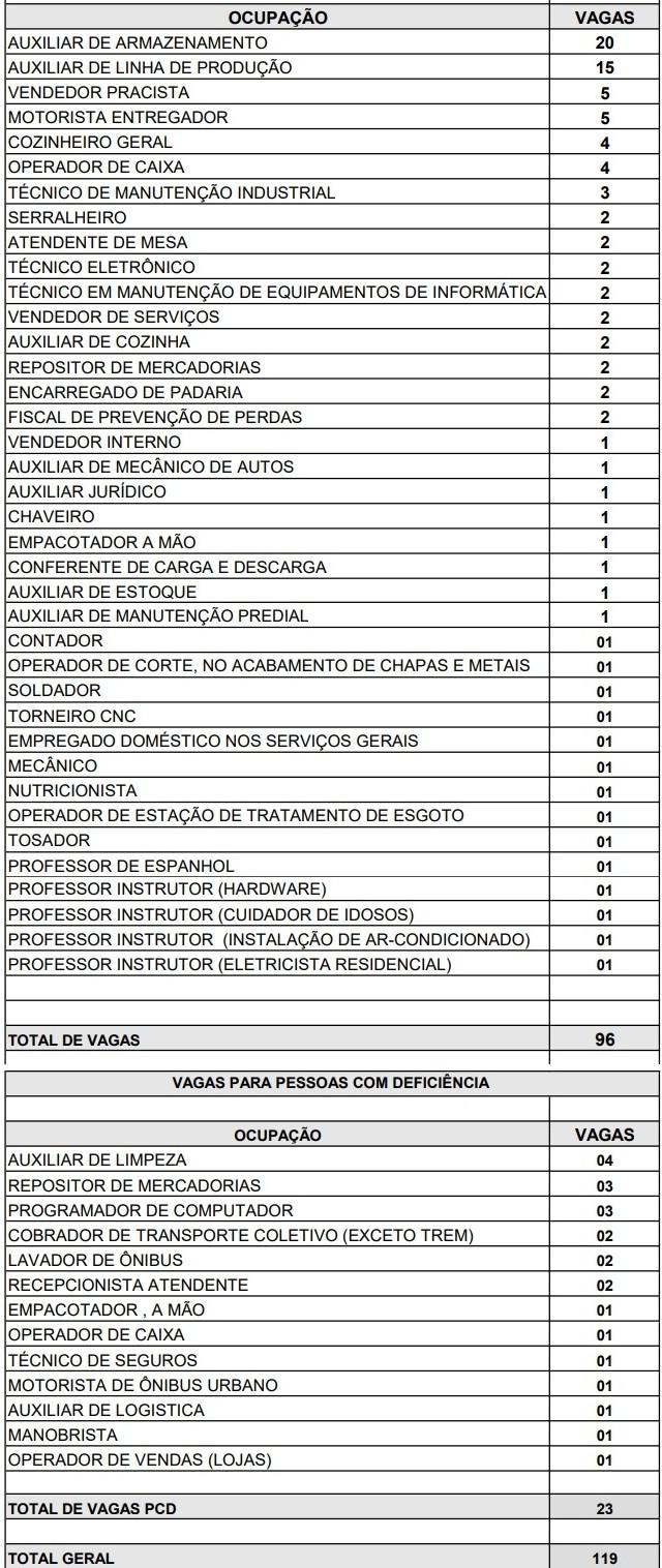 Fonte: Agência do Trabalhador de Maringá