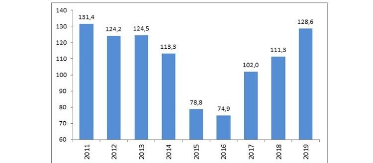 Índice de Confiança do Empresário tem melhor maio desde 2012
