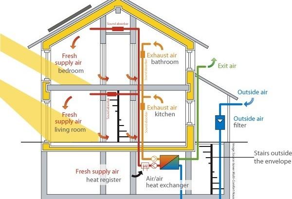 'Passivhaus' é uma construção com consumo zero de energia