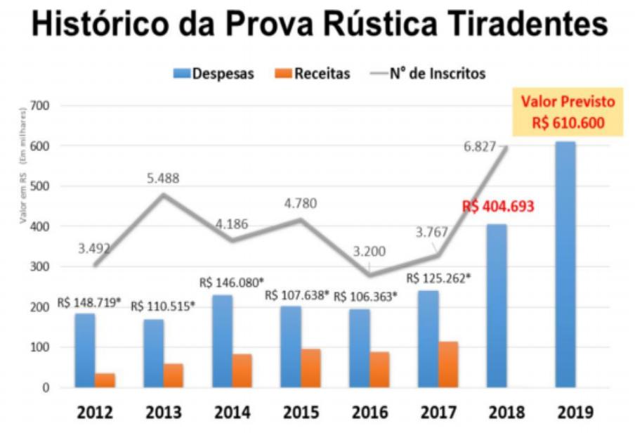 Ausência de inscritos na Prova Tiradentes custou R$ 45 mil em 2018