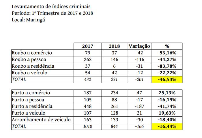 Índices de criminalidade continuam em queda