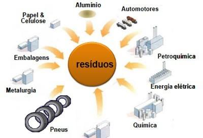 Coprocessamento controla resíduos e impactos no meio ambiente