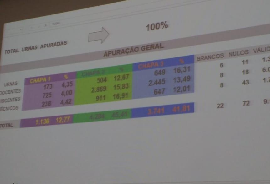 Apuração de votos durou mais de cinco horas