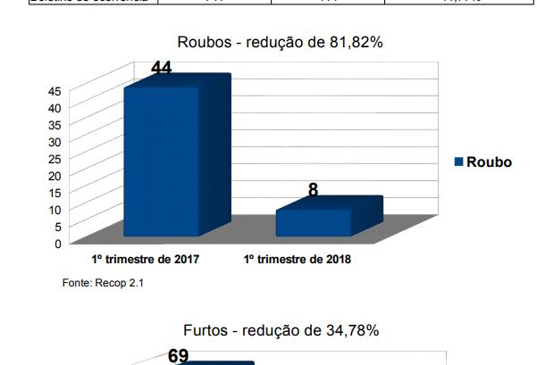 Roubos caem até 80% em Paiçandu
