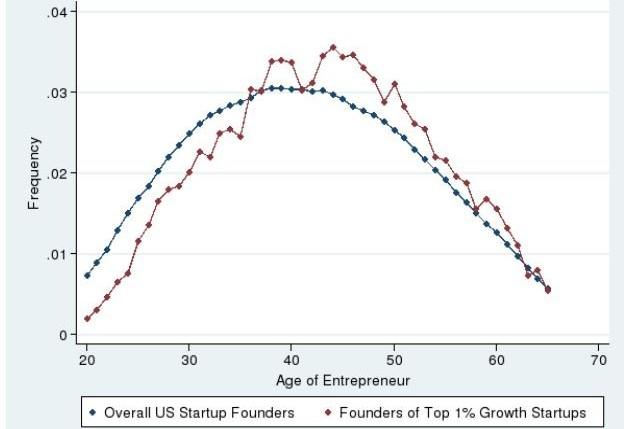Empreendedores de sucesso são de meia-idade