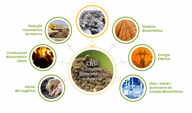 Tecnologia transforma resíduo sólido em composto biossintético industrial