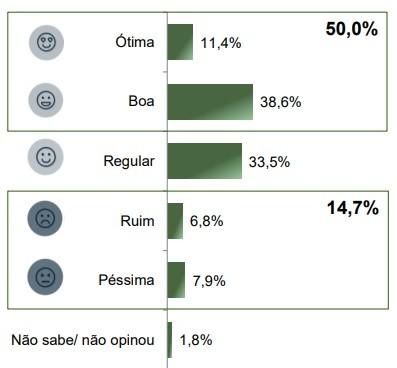 Avaliação da gestão do governador do Paraná, Ratinho Júnior. Foto: Paraná Pesquisas