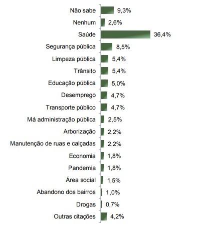 Quais os maiores problemas de Maringá atualmente? – Paraná Pesquisas