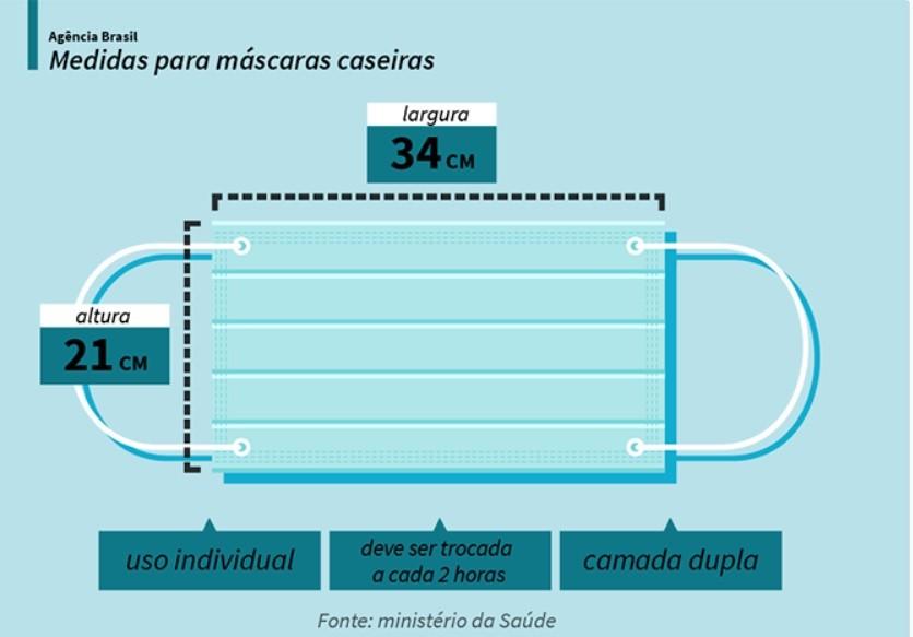 O importante é que a máscara seja feita com camadas duplas, nas medidas corretas, cobrindo totalmente a boca e nariz - Foto: Infografia Agência Brasil