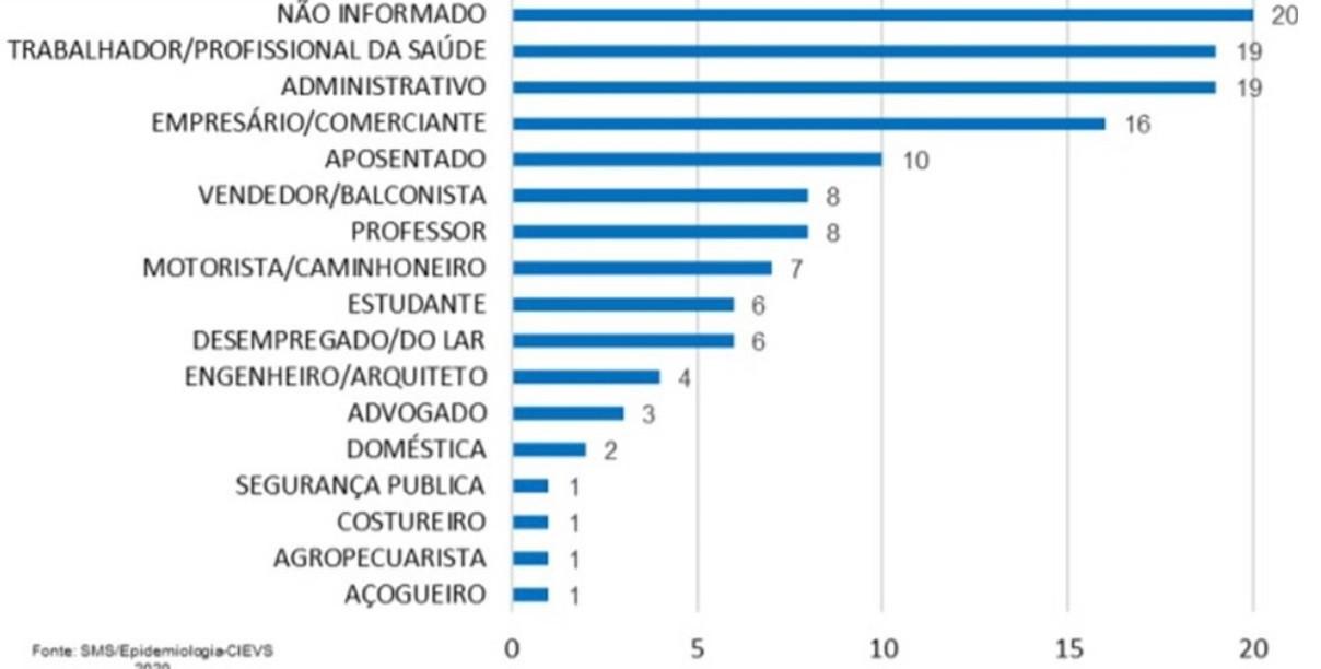 Veja na tabela cima a lista completa das profissões dos infectados até o dia 15 de maio - Fonte: Secretaria de Saúde de Maringá
