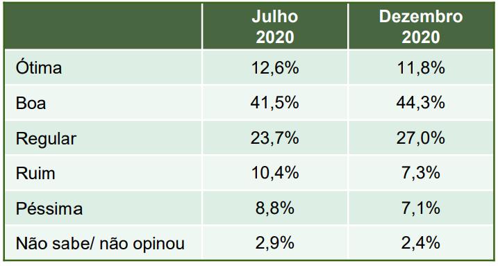 Fonte: Paraná Pesquisas