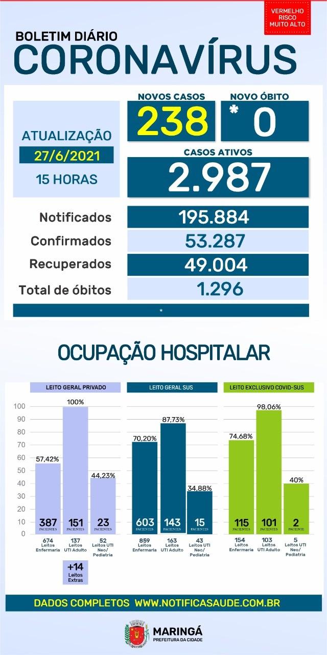 Confira os dados sobre coronavírus deste domingo (27)