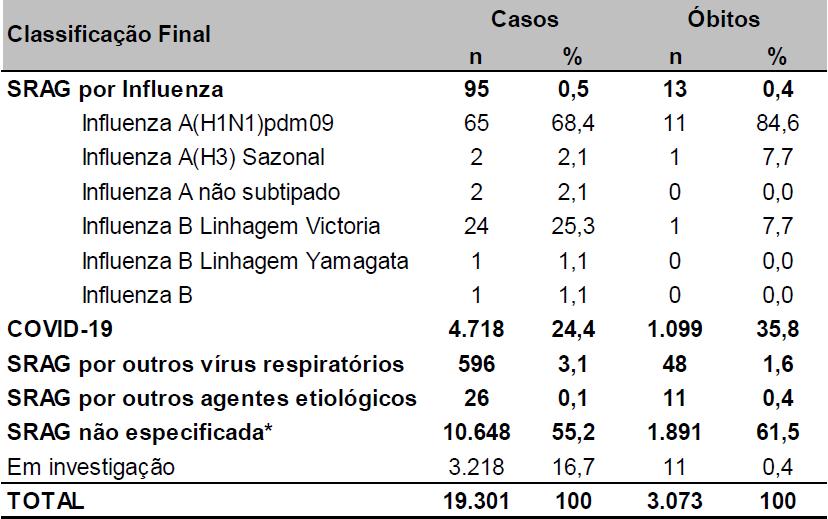 Fonte: SESA-PR. Dados até 15/07/2020, sujeitos a alterações.