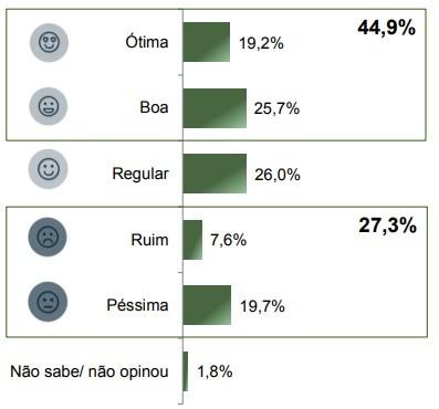 Pesquisa mostra avaliação do presidente Jair Bolsonaro em Maringá. Foto: Paraná Pesquisas