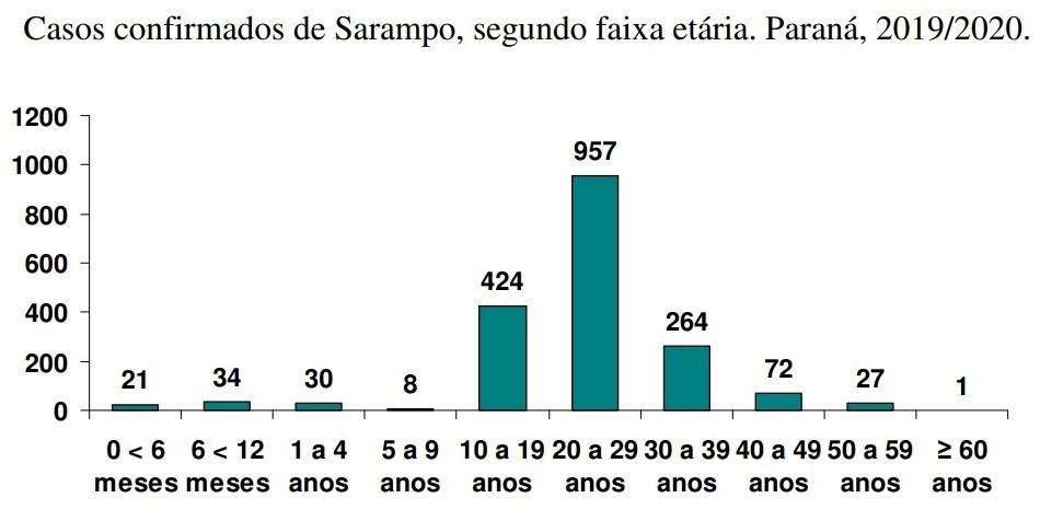 Fonte: Sesa-PR. Dados até 15/07/2020, sujeitos a alteração.
