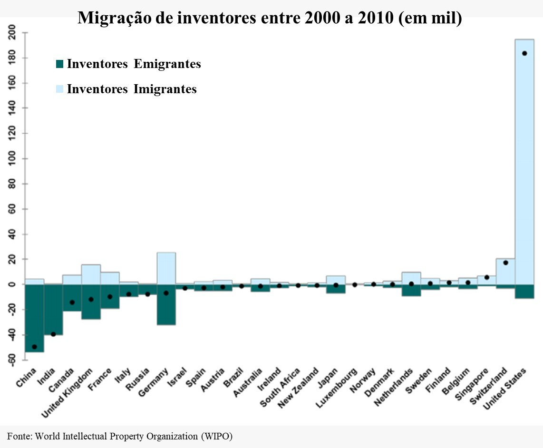 Gráfico mostra a imigração